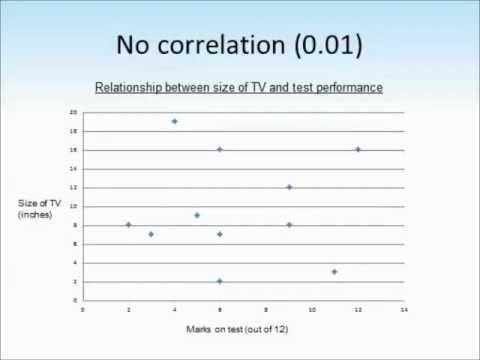 Correlations In Psychology Tutorial