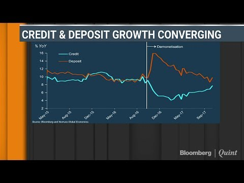 Liquidity Tightens As Credit-Deposit Growth Rates Converge