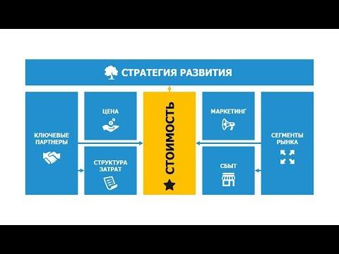 Стратегия развития: шаблон бизнес-модели в PowerPoint