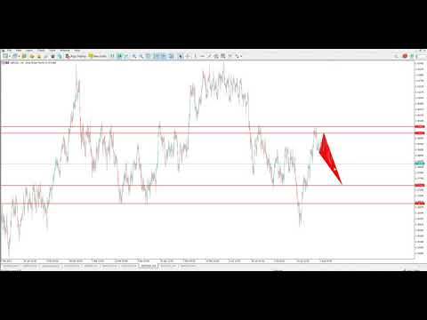 Technical Analysis of 10.08.2021 (MAJORS)   Point Trader Group