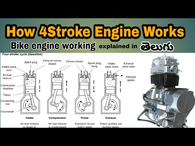 how 4stroke engine works || bike engine working