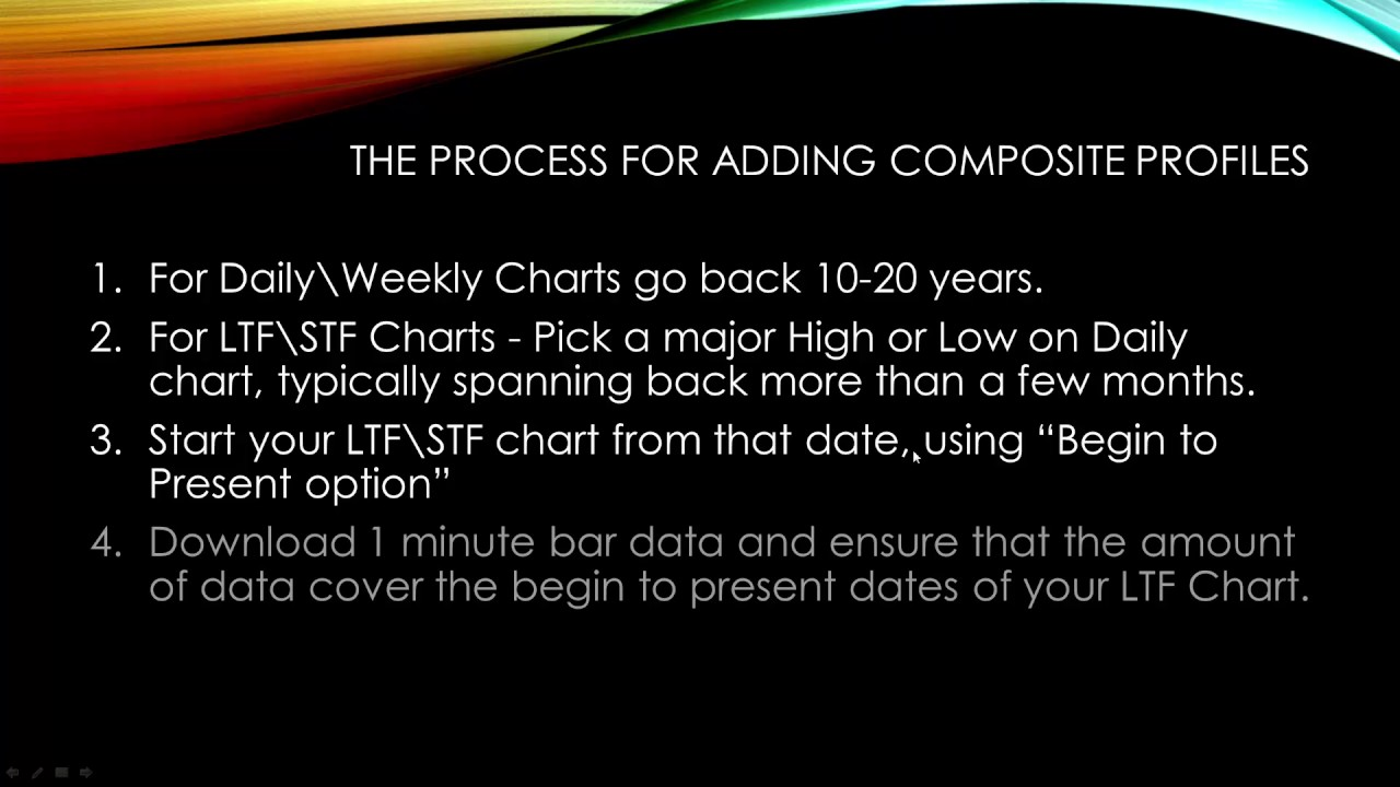 Video 5 - Finding High Probability Support and Resistance with Composite  Profiles