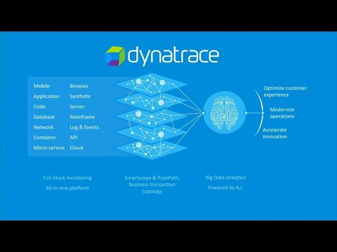 30 min Performance Demo : Real User Monitoring