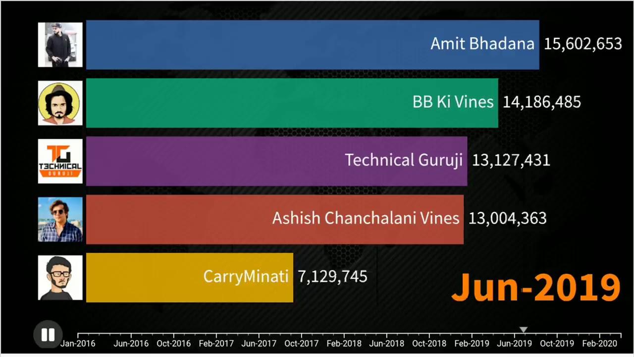 CarryMinati vs BB Ki Vines vs Ashish Chanchalani vs Amit Bhadana vs Technical Guruji  YAALGAAR