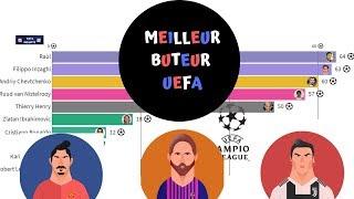 Top 10 des meilleurs buteurs de l'UEFA Champions league 1995 - 2019