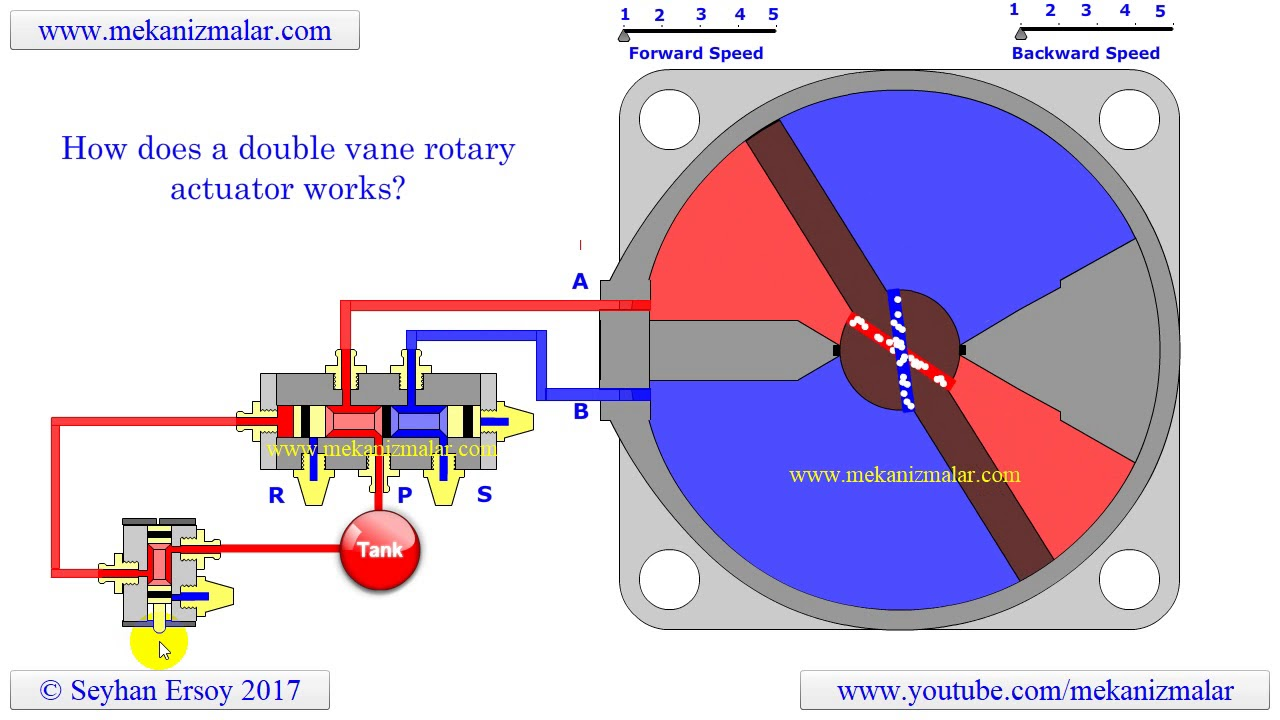 Working principles of a double acting rotary actuator