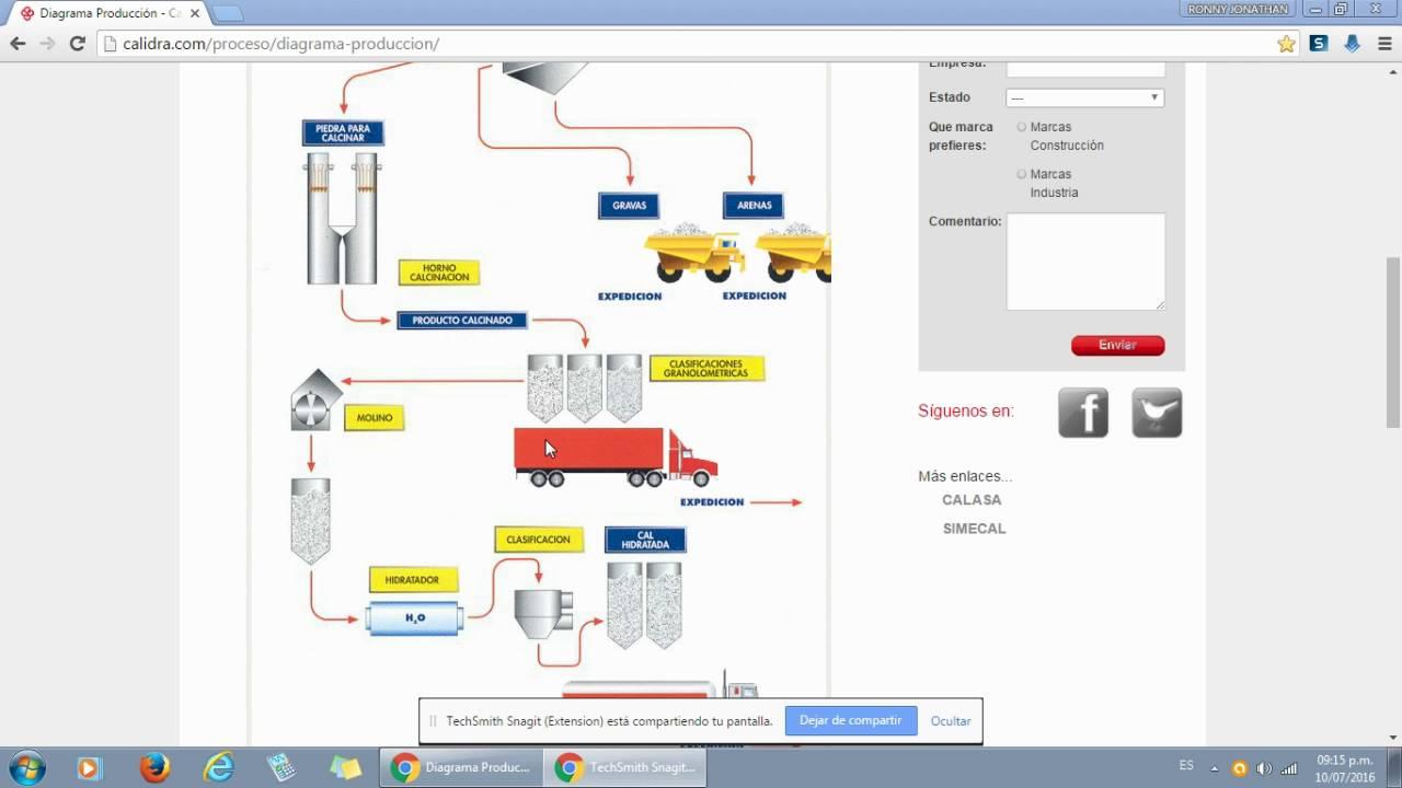 Diagrama de proceso de fabricacin de la cal youtube diagrama de proceso de fabricacin de la cal ccuart Image collections