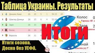 Итоги последнего тура чемпионат Украины УПЛ Результаты таблица
