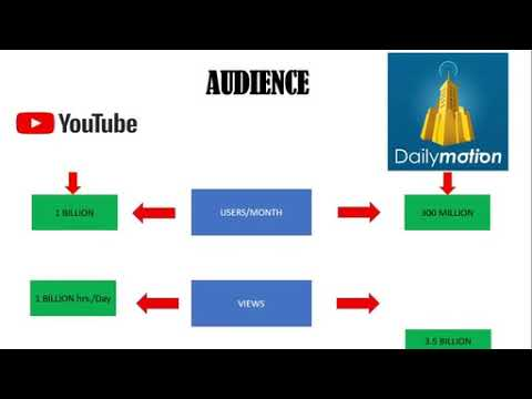 DailyMotion VS YouTube 5 comparison Monetization, Rate, Limit, Earning proof