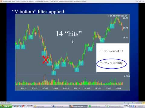 Optionality-Pro - Part 2/6: Indicators. Learn how to trade stocks and stock options