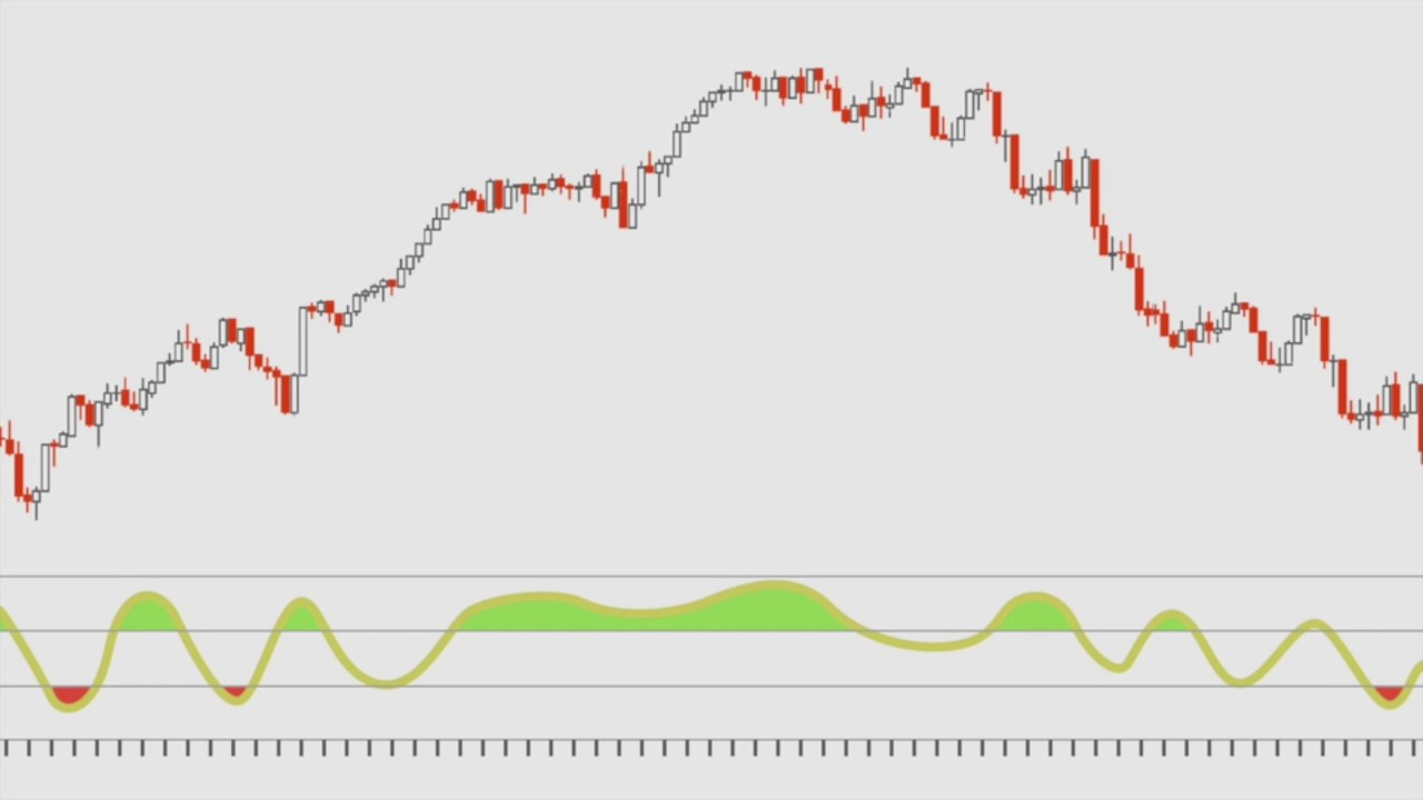 Forex technical indicators video