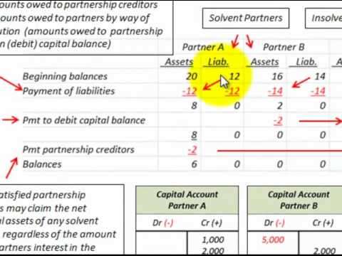 Partnership Accounting Liquidation Using Marshaling Of Assets (Insolvent Partnership)