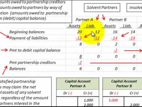 Partnership Accounting Liquidation Using Marshaling Of Assets (Insolvent Partnership)