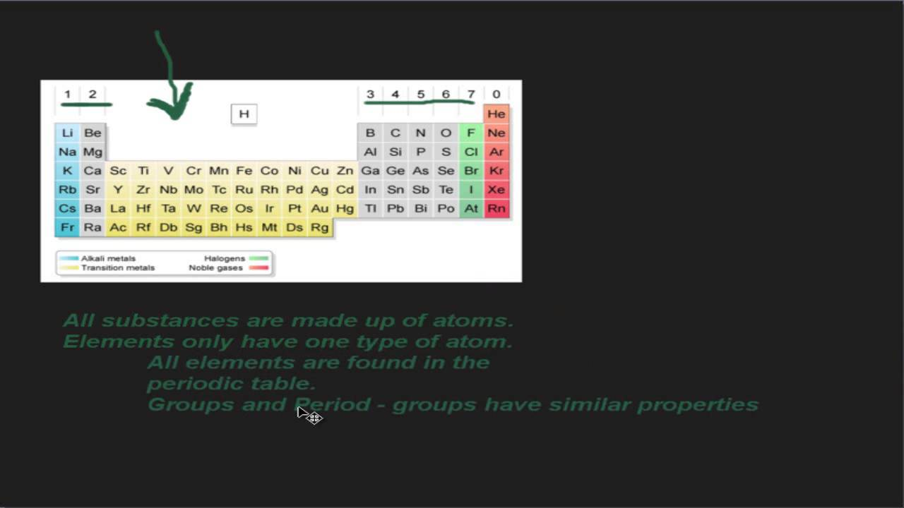 Aqa gcse chemistry revision c1 11 and 12 part 1 youtube aqa gcse chemistry revision c1 11 and 12 part 1 urtaz Image collections
