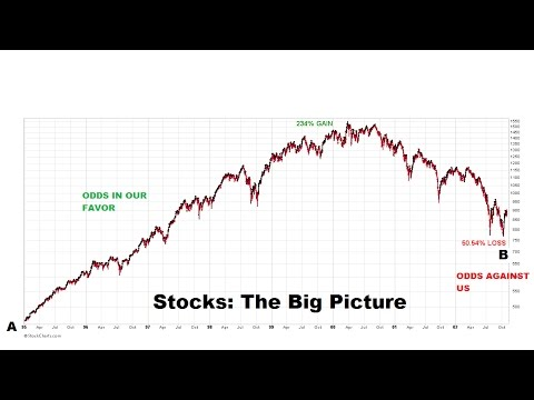 Economy And Markets Starting To Roll Over?