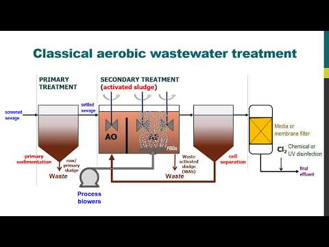 MBRs for municipal wastewater treatment   The MBR Site