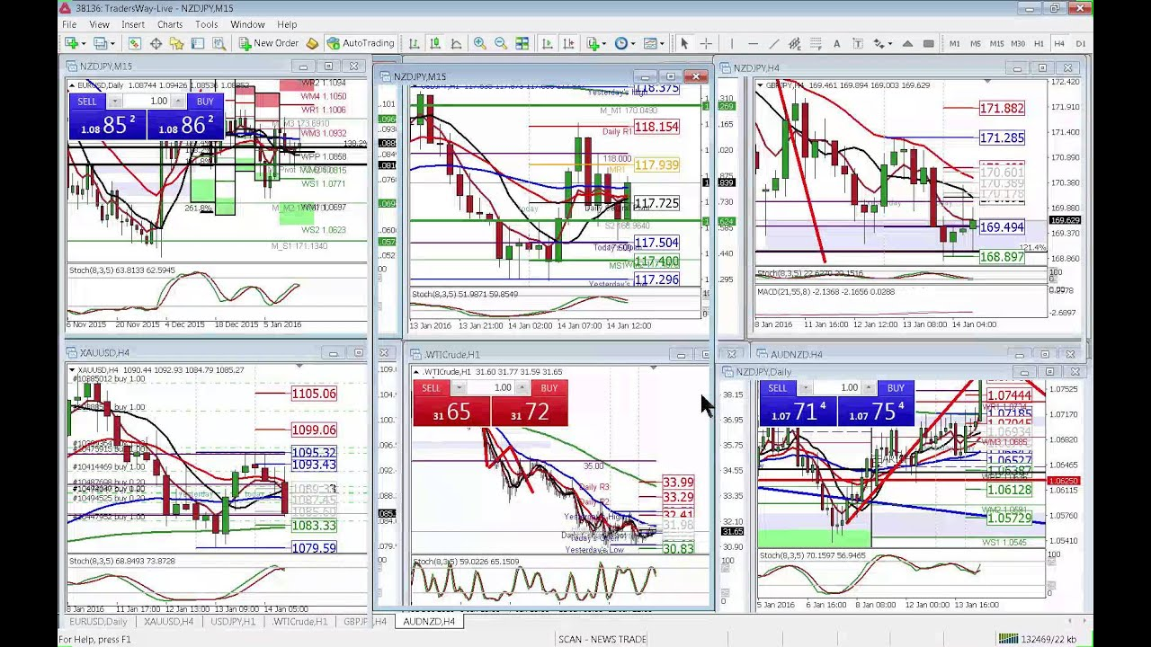 Streaming forex