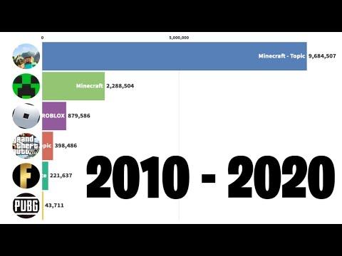 Fortnite Vs Minecraft Vs Roblox Vs PUBG Vs GTA V - Sub Count History (2010-2020)