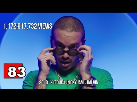 Top 100 Most Viewed Songs of All Time (Plus 8 More Songs Under Top 100) September 2018