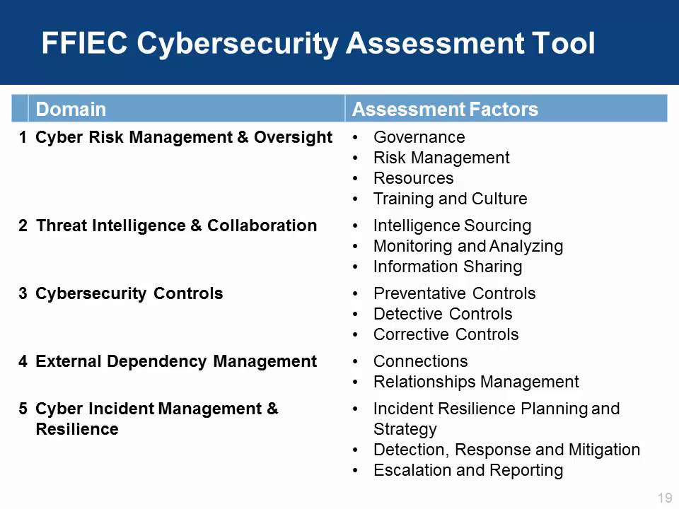 ffiec cybersecurity assessment tool -