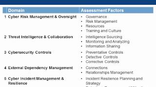 FFIEC Cybersecurity Assessment Tool