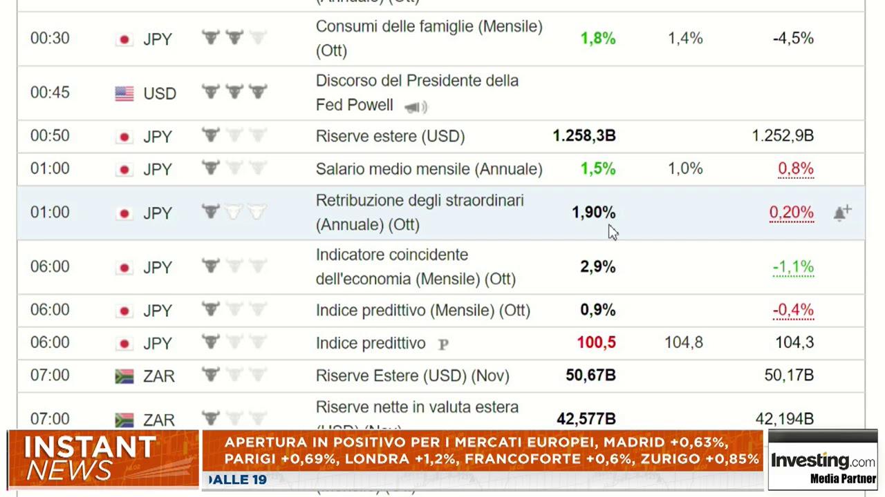 Investingcom Calendario.Investing Italia Video Calendario Economico Del 7 Dicembre 2018