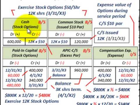 Stock Options (Issuing, Exercising & Terminating Options, Compensation Expense, PIC Options)