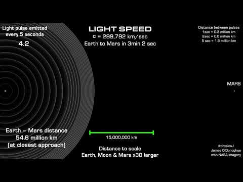 Light Speed To Scale In Time And Space, It's Fast But Slow