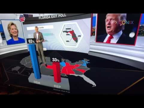 Idonix US Election 2016 - Behind the Scenes Interviews Part 2