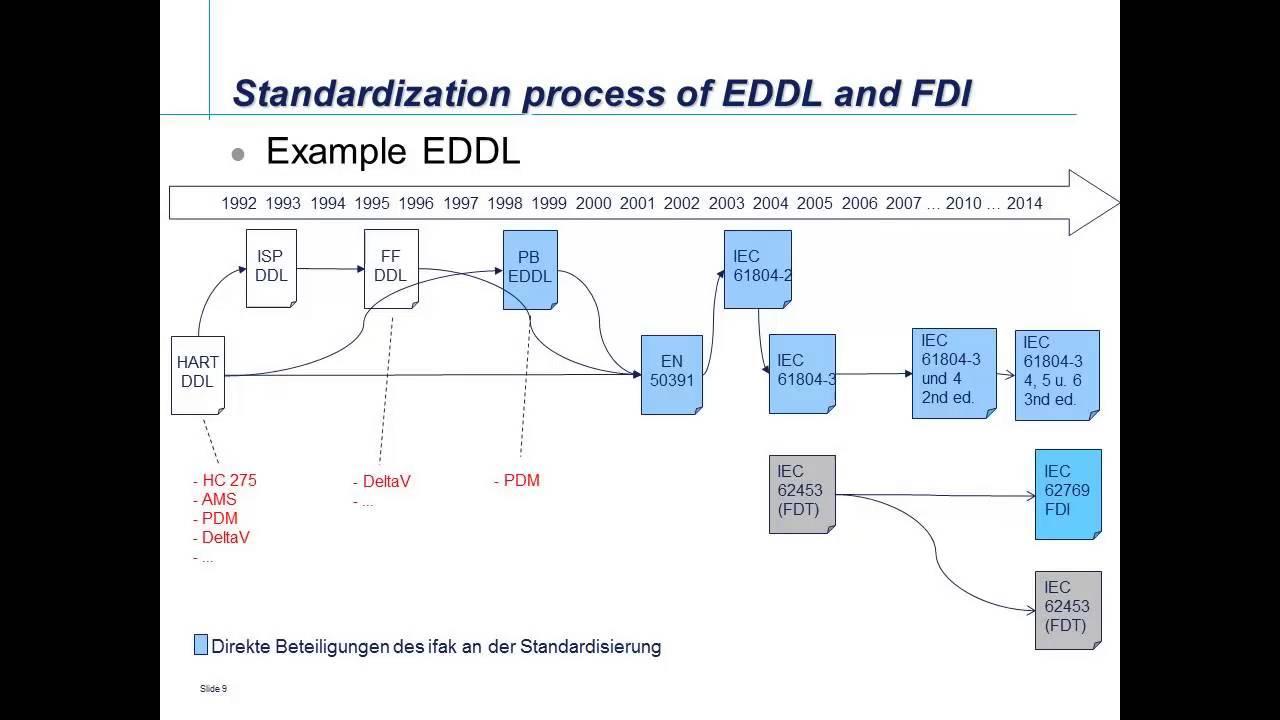 industry 4 0 - standardization roadmap