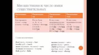 Enjoy English 4 класс 3 unit 1 урок (часть 1)