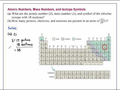 Atomic Numbers Mass Numbers And Isotope Symbols Chemistry Youtube