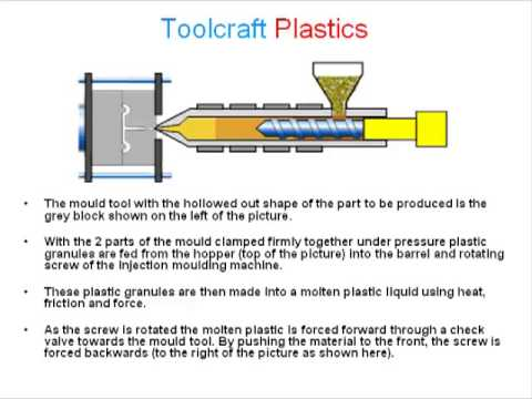 The Plastic Injection Moulding Process