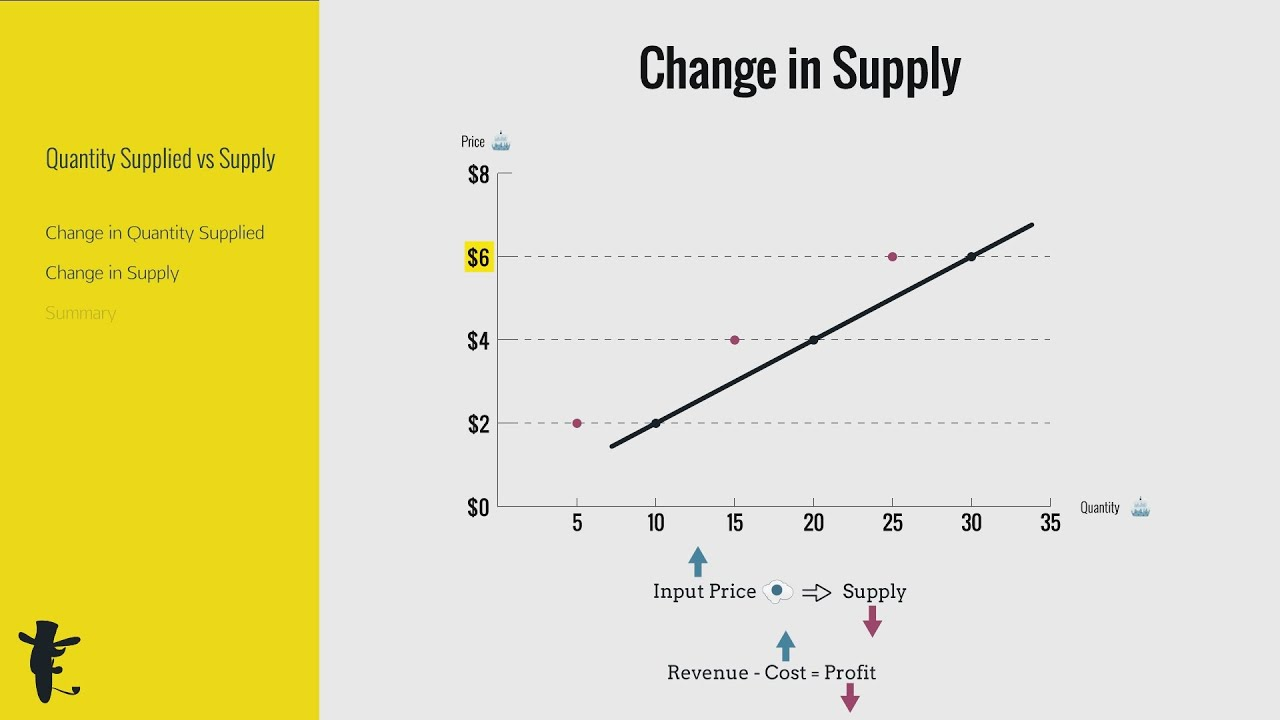 Change in Quantity Supplied vs Change in Supply - YouTube