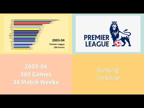 a8d4859ae7c Premier League 2003-04 results animated graph. - YouTube