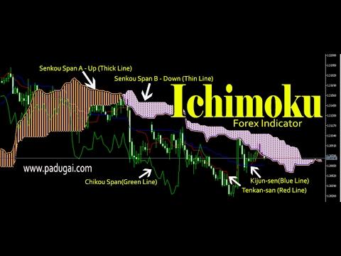 Ichimoku cloud settings for forex