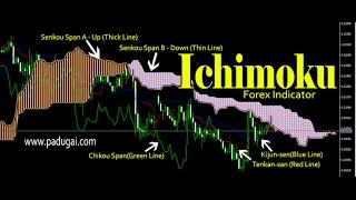 Ichimoku indicator setup in forex MT4/MT5 chart