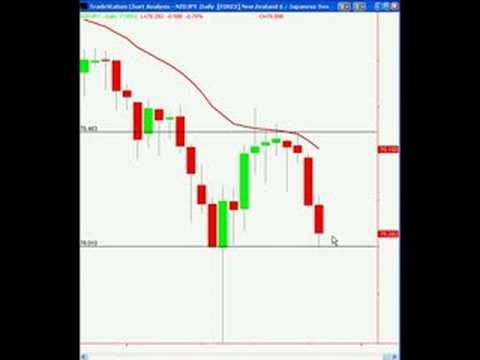 trading price action bar by bar pdf