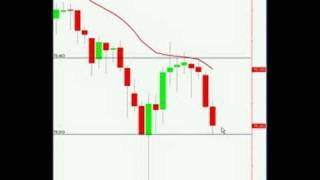 Pin Bar Reversal - Price Action Forex Trading