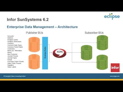 Infor SunSystems v6 2: An Overview