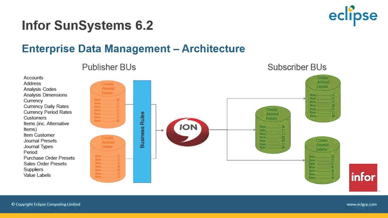 Infor Sunsystems V6 2 An Overview Youtube