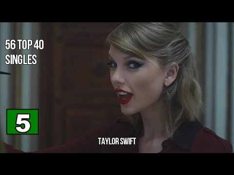 Top 10 Music Artists With The Most Top 40 Hits on Billboard (Hot 100)