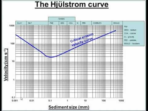 river processes: erosion, transportation and deposition & hjulström curve -  a level geography