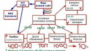 Новичок SEO-шник. Урок №10. SEO раскрутка и продвижение в поисковых системах. (Александр Новиков)