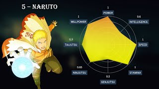 Top 10 Naruto - Boruto Characters Stats (animated )