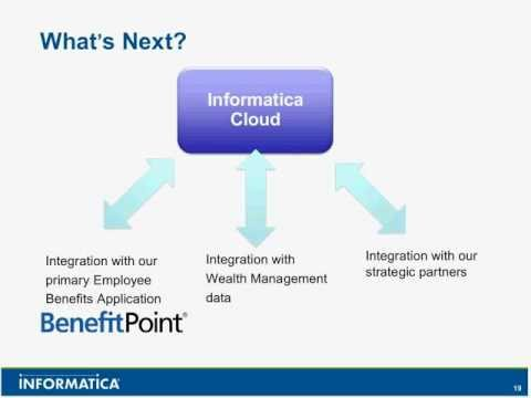 Cloud Integration for Financial Services Organizations