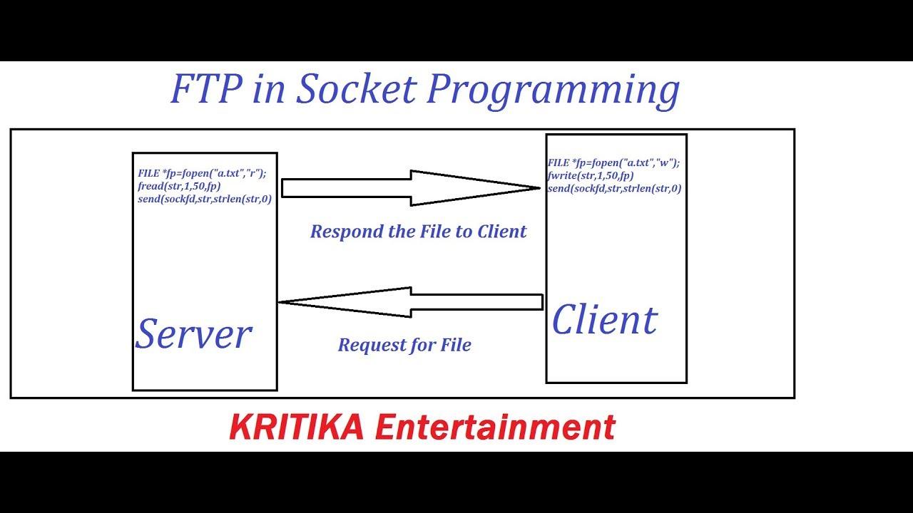 File Transfer Protocol in Socket Programming using TCP | FTP in Unix Socket  Programming