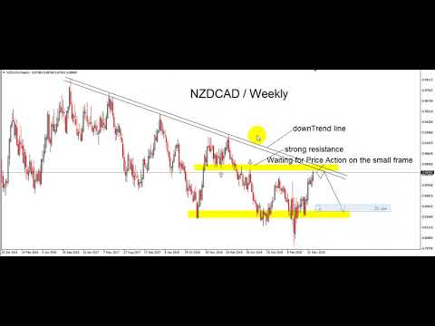 nzdcad-technical-analysis