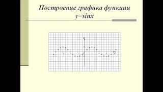 Презентация Функция y=sin x, ее свойства и график