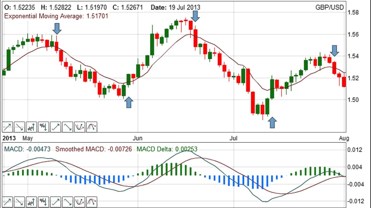 Forex trading leading indicators